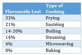 Flavonoids lost