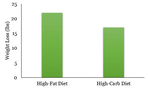 High Fat versus Low Carb Diet
