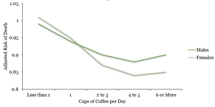 Cups of Coffee and Life Expectancy