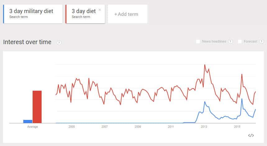 Google Trend Data for 3 Day Diet