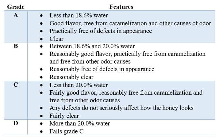 Grades of honey