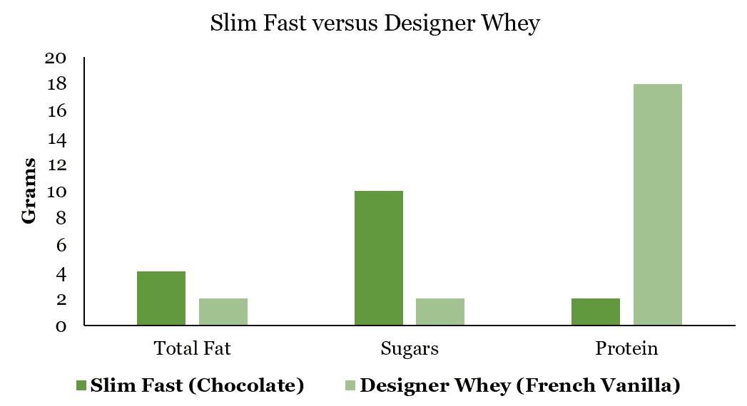 Slim Fast versus Designer Whey