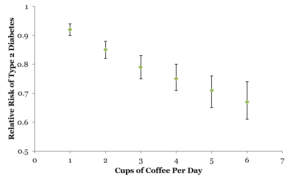 Diabetes risk and coffee consumption