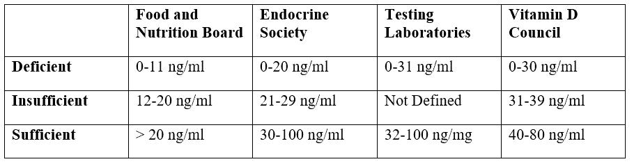 Vitamin D levels