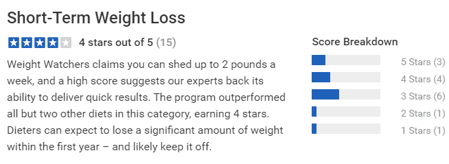 Short-Term Weight Loss Review
