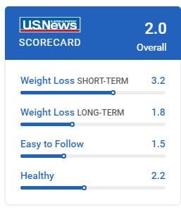 Diet scorecard