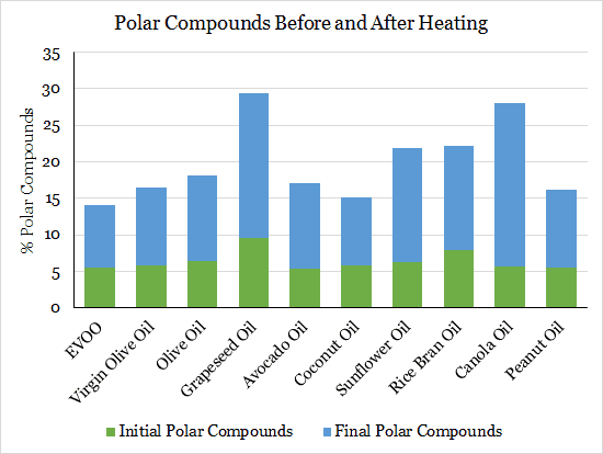 Polar Compounds After Heating